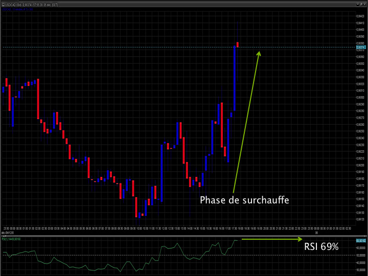 forex 19 08 analyse graphique hebdomadaire
