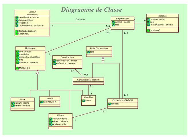 Exercice UML Etude de Cas Gestion M diath que Cas d