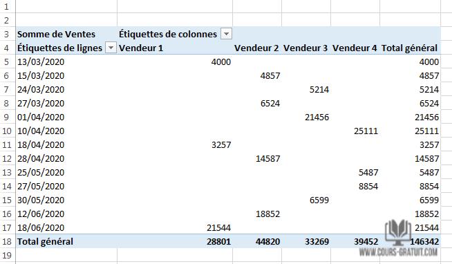 Tutoriel Excel Comment Creer Un Graphique Croise Dynamique